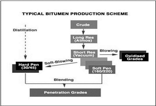 PENETRATION_BITUMEN_PROCESS